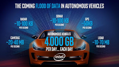 Flood of data of autonomous vehicles