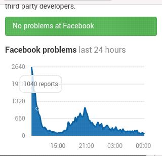 Laporan kondisi facebook hari ini