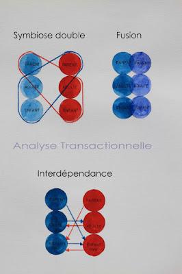 Sur les hommes, analyse transactionnelle, interdépendance, autonomie,