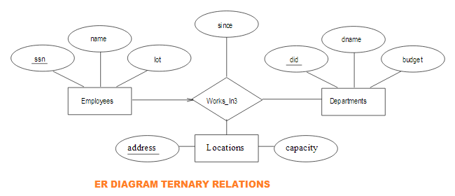 May 2018 dbms key constraints for ternary relationships ccuart Images