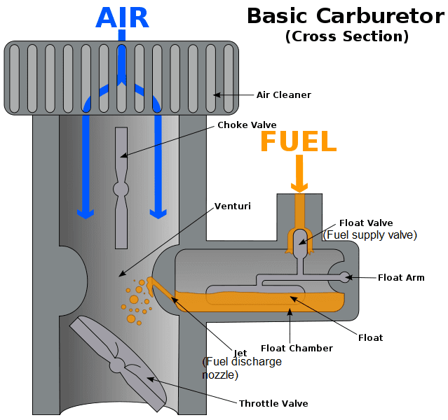 Design and Working Principle of Simple Carburetor