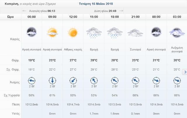 Ο καιρός σήμερα Τετάρτη 16 Μαΐου 2018 στην Κατερίνη