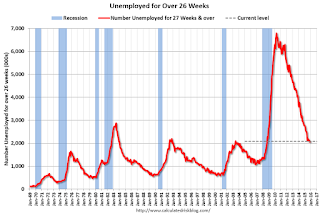 Unemployed Over 26 Weeks