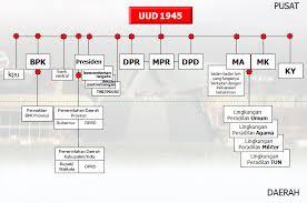 Lembaga-Lembaga Tinggi Pengelolaan Negara Tingkat Pusat Menurut UUD 1945 Sebelum dan Setelah Amandemen
