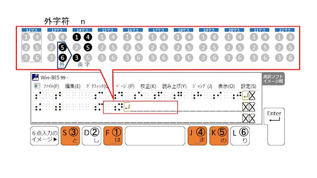 2行目14マス目に1、3、4、5の点が示された点訳ソフトのイメージ図と1、3、4、5の点がオレンジで示された6点入力のイメージ図