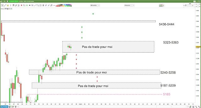 Matrice de trading pour mardi [27/02/18] #cac40 $cac