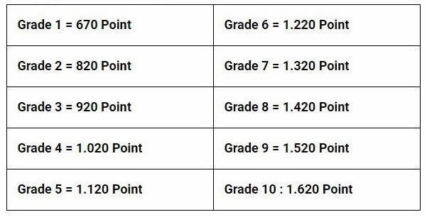 Ranking Grade MatchMaking Berdasarkan Point Blank Season 2