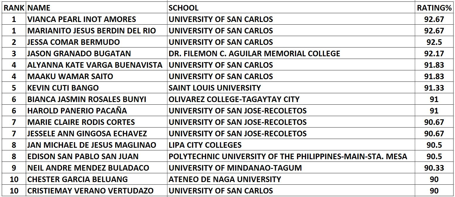 List of Passers October 2018 Certified Public Accountant (CPA) Licensure Board Examination Results