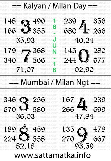 Today Satta Matka Lucky Number & Result Chart [16-June]