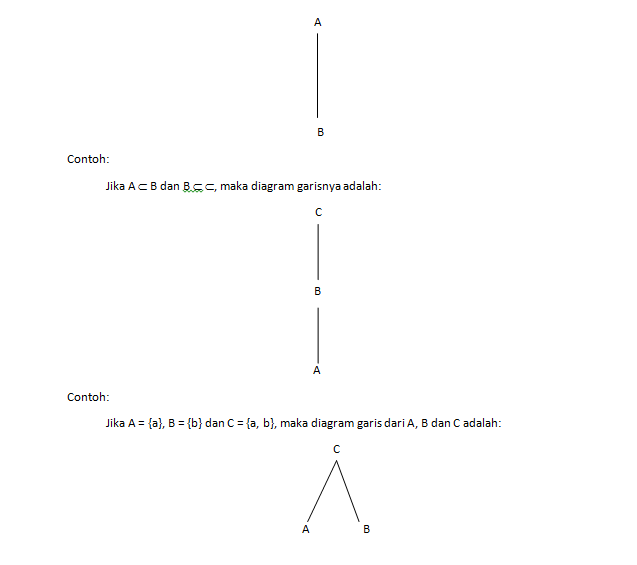 Hubungan antara himpunan matematika mahasiswa old cara lain yang dapat digunakan untuk menggambarkan hubungan antar himpunan adalah dengan meggunakan diagram garis penyajian a b dapat dilakukan dengan ccuart Images