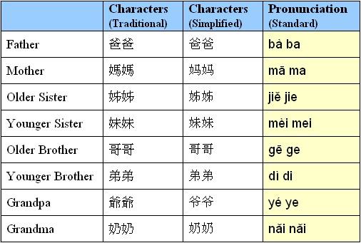 Relationships in my family essay mandarin