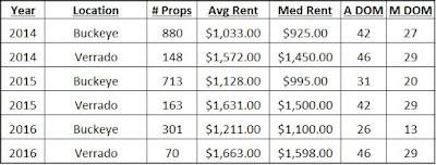 property-management-statistics-for-buckeye-az