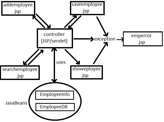 Sushant's Java Based Technology Blog: Example on MVC Model