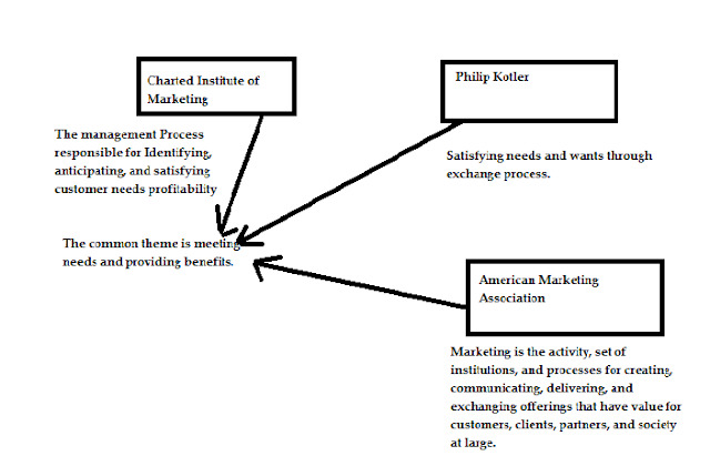 MANAGEMENT PORTAL: Meaning and definition of Marketing