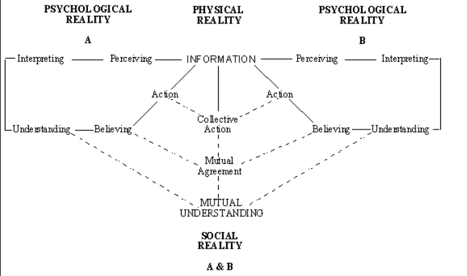 Mediasuman model of communication the participant converge and diverge on their relative position overtime to reach mutual understanding of the reality ccuart Gallery