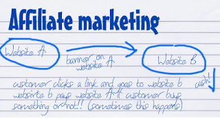 Starting Online Business With Affiliate Marketing