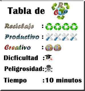 Tabla de Reciclaje Productivo Creativo