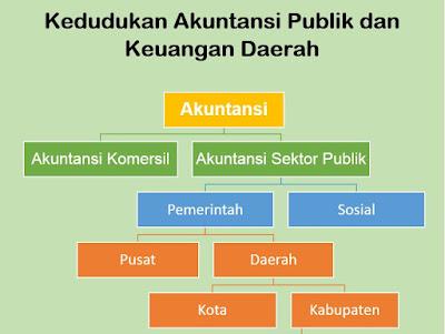 Kedudukan Akuntansi Sektor Publik (Lembaga/ Instansi Pemerintah)