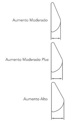 La imagen muestra diferentes proyecciones de prótesis de mama.