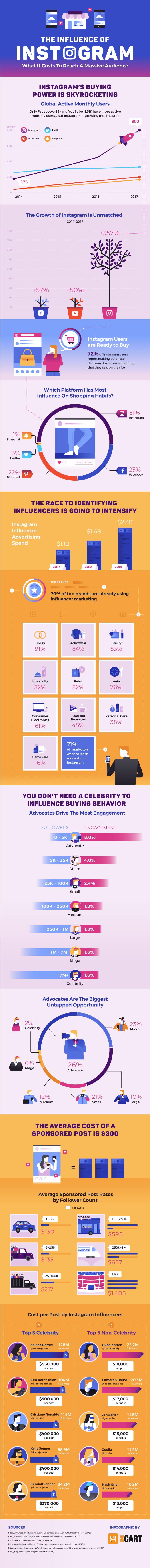 The Influence of Instagram - #infographic