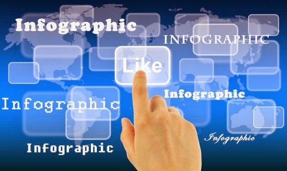 Importance of Infographics in Philippine Digital Marketing this 2014