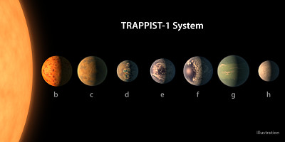 TRAPPIST-1 planets