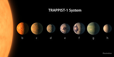 Artist's Conception of TRAPPIST-1 Planetary System