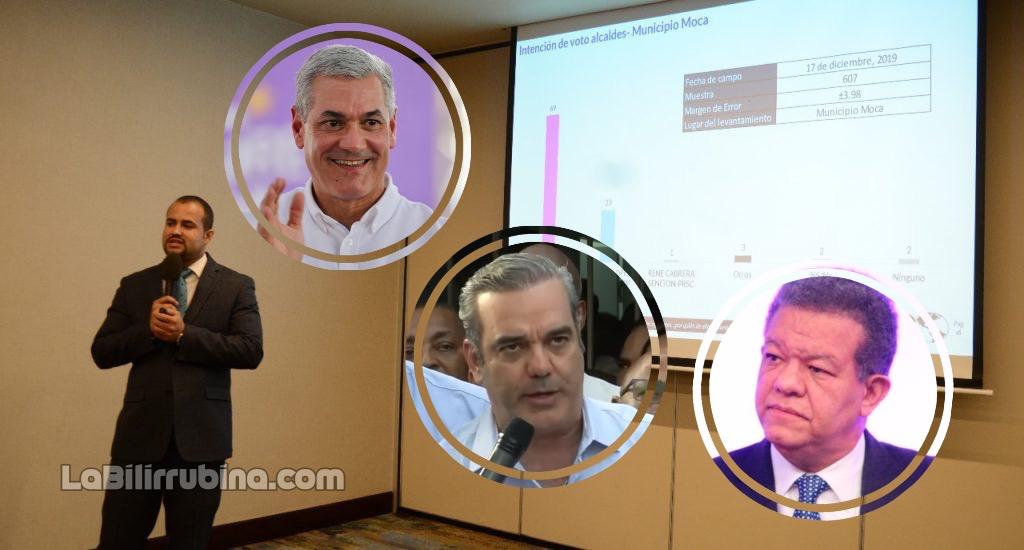 Encuesta municipal de CID Latinoamerica: PLD 42%, PRM 37% y FP 6%