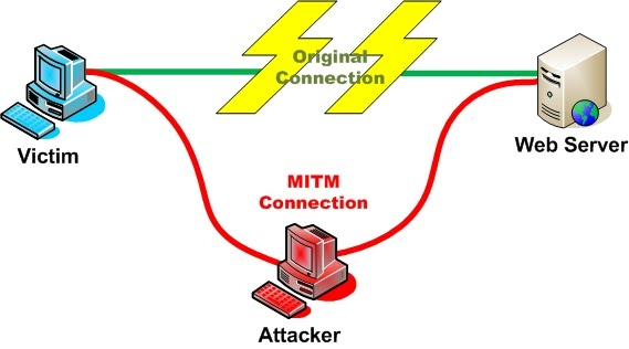 Spoofing attack is unlike sniffing attack, there is a little