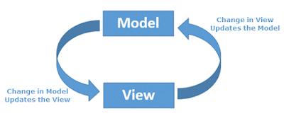 AngularJS Two way data binding