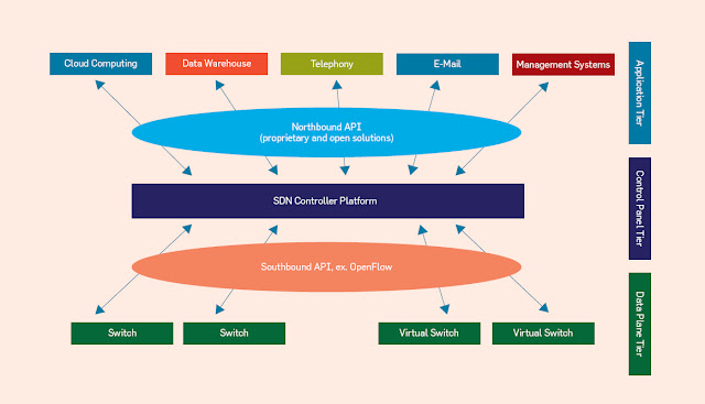 How SDN Works?