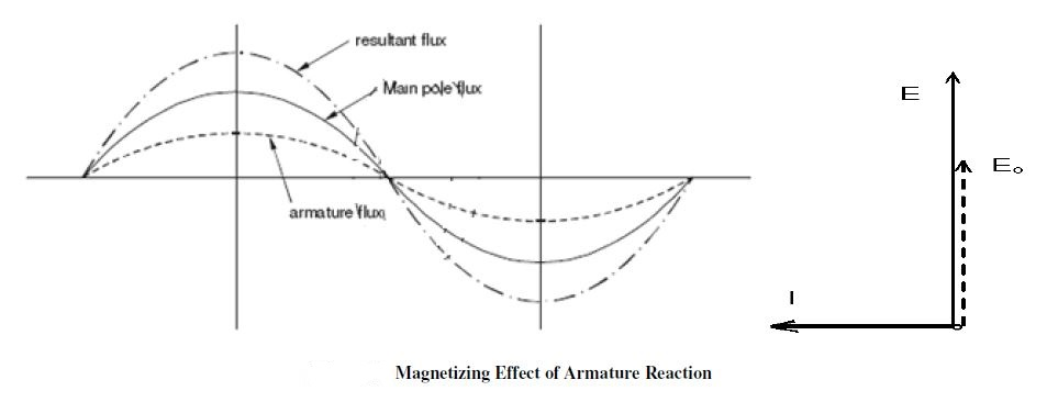 Armature Reaction:Equivalent Phasor Circuits Of Alternator