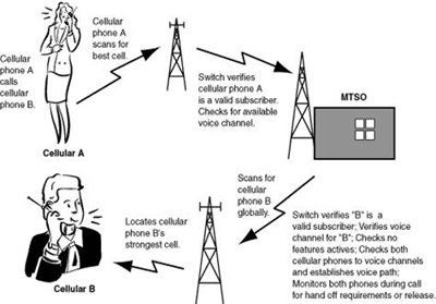 my dreamz: Global System for Mobile Communications (GSM)