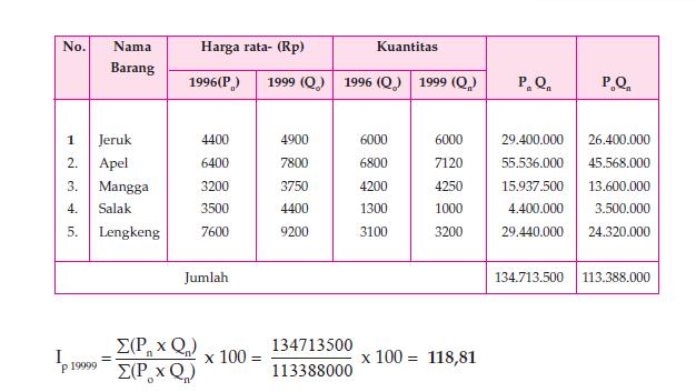 Metode Penghitungan Indeks Harga Humanesian