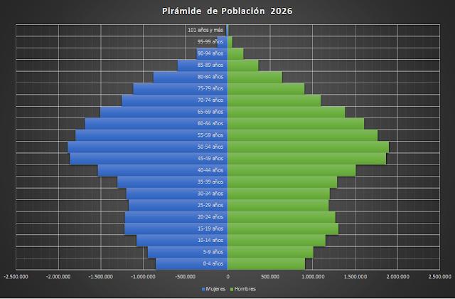 Pirámide de Población España 2026