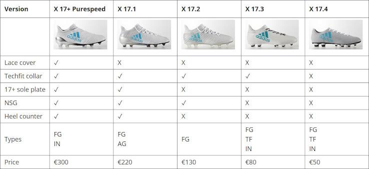 huge discount 9b9a5 2825d Full Next-Gen Adidas X 17 Overview - 17+ Purespeed vs 17.1 ...