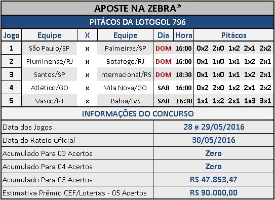 LOTOGOL 796 - PALPITES / PITÁCOS DA ZEBRA 01