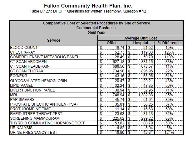Not Running a Hospital How\u0027s Fallon doing?