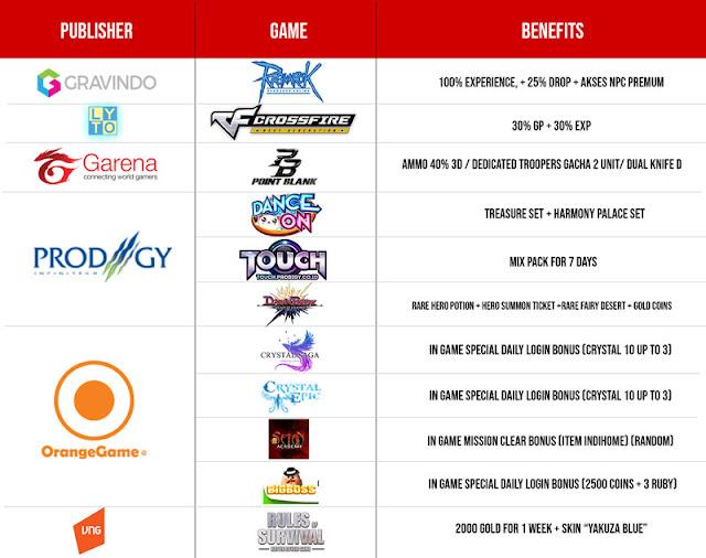 daftar game yang memberikan item khusus bagi pengguna paket indihome gamer