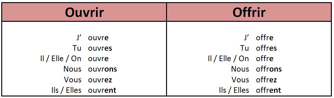 Groupe A1 Alliance 2016 Les Verbes En Ir Au Present De L Indicatif