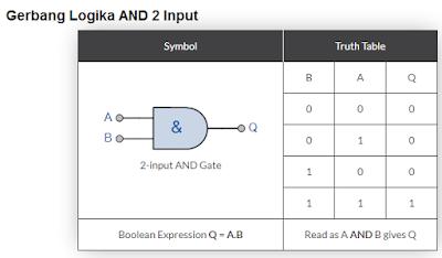 Gambar-gerbang-logika-AND-2-input