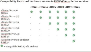 vSphere 6 – new virtual hardware version 11 - LINUX AND