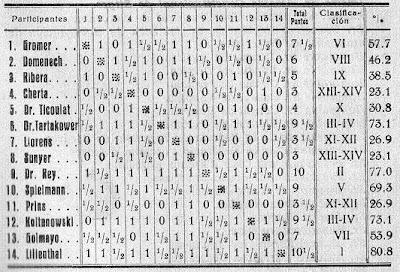 Clasificación del I Torneo Internacional de Ajedrez de Sitges 1934, ABC