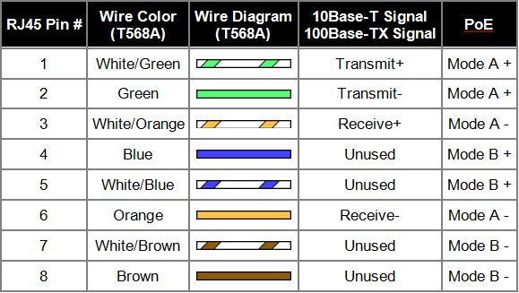 ethernet wall socket wiring diagram ethernet image ethernet wall socket wiring diagram ethernet auto wiring diagram on ethernet wall socket wiring diagram