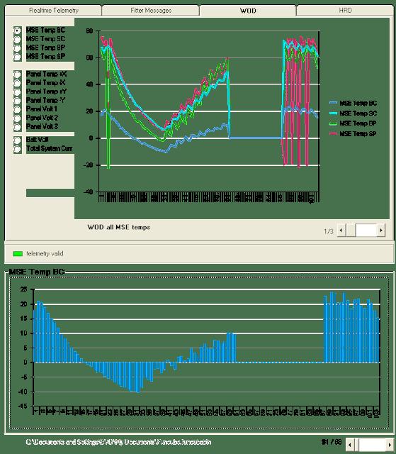 WOD Chart