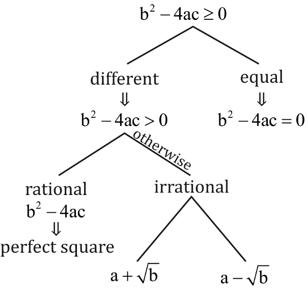 Important Concepts of Quadratic Equations For RRB Stage