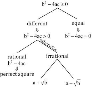 द्विघात समीकरण : परिभाषा,सूत्र और उदाहरण_50.1