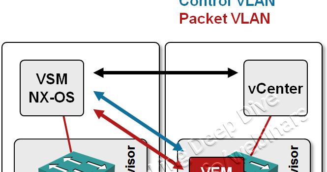 VLANs used by Nexus 1000V « ipSpace net blog