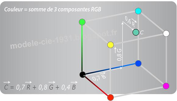 Représentation du RGB dans le cube