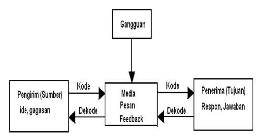 Sistem Komunikasi Data ~ Agustin Tri L